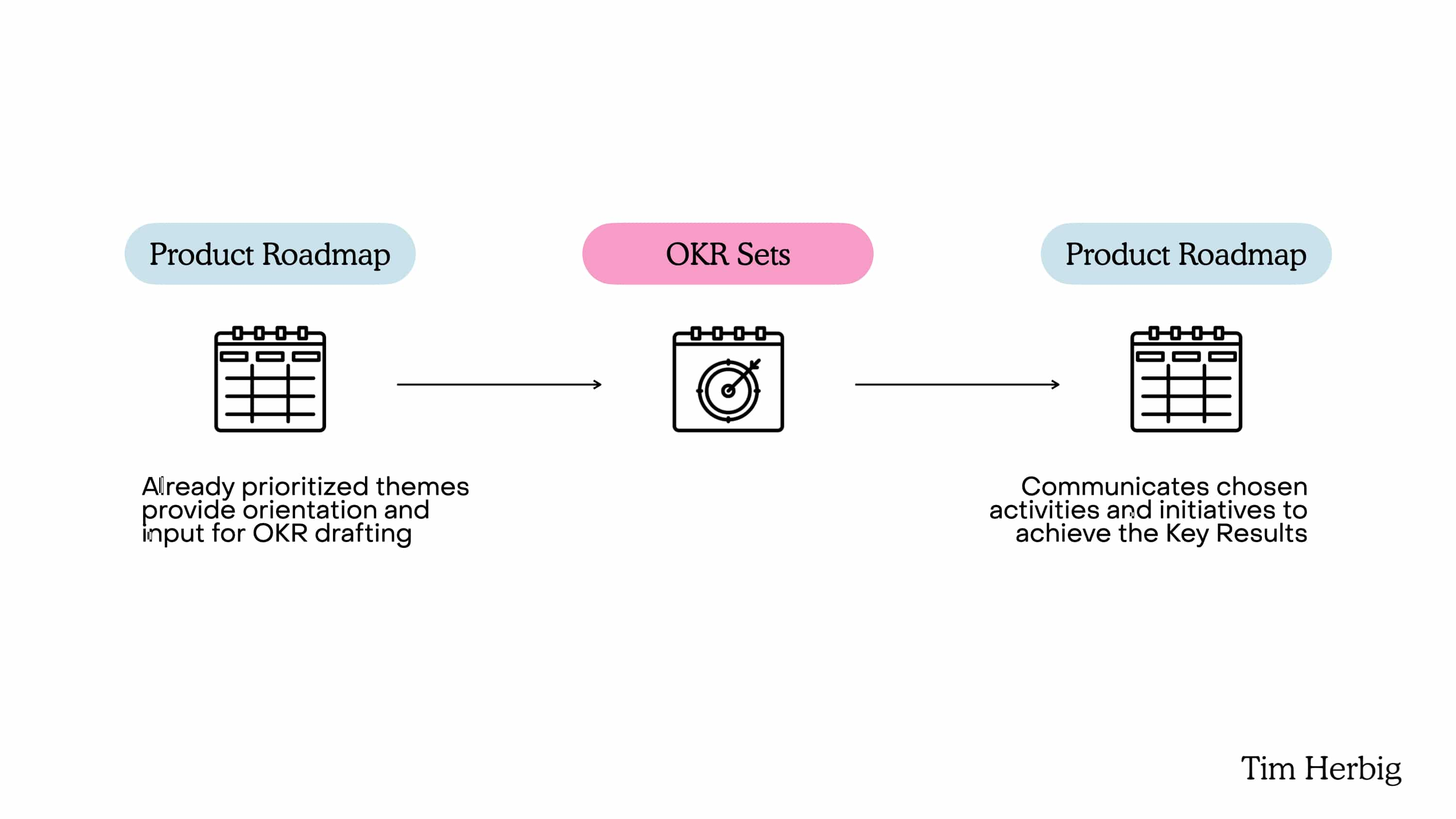 Product Roadmap and OKR Set Relationship