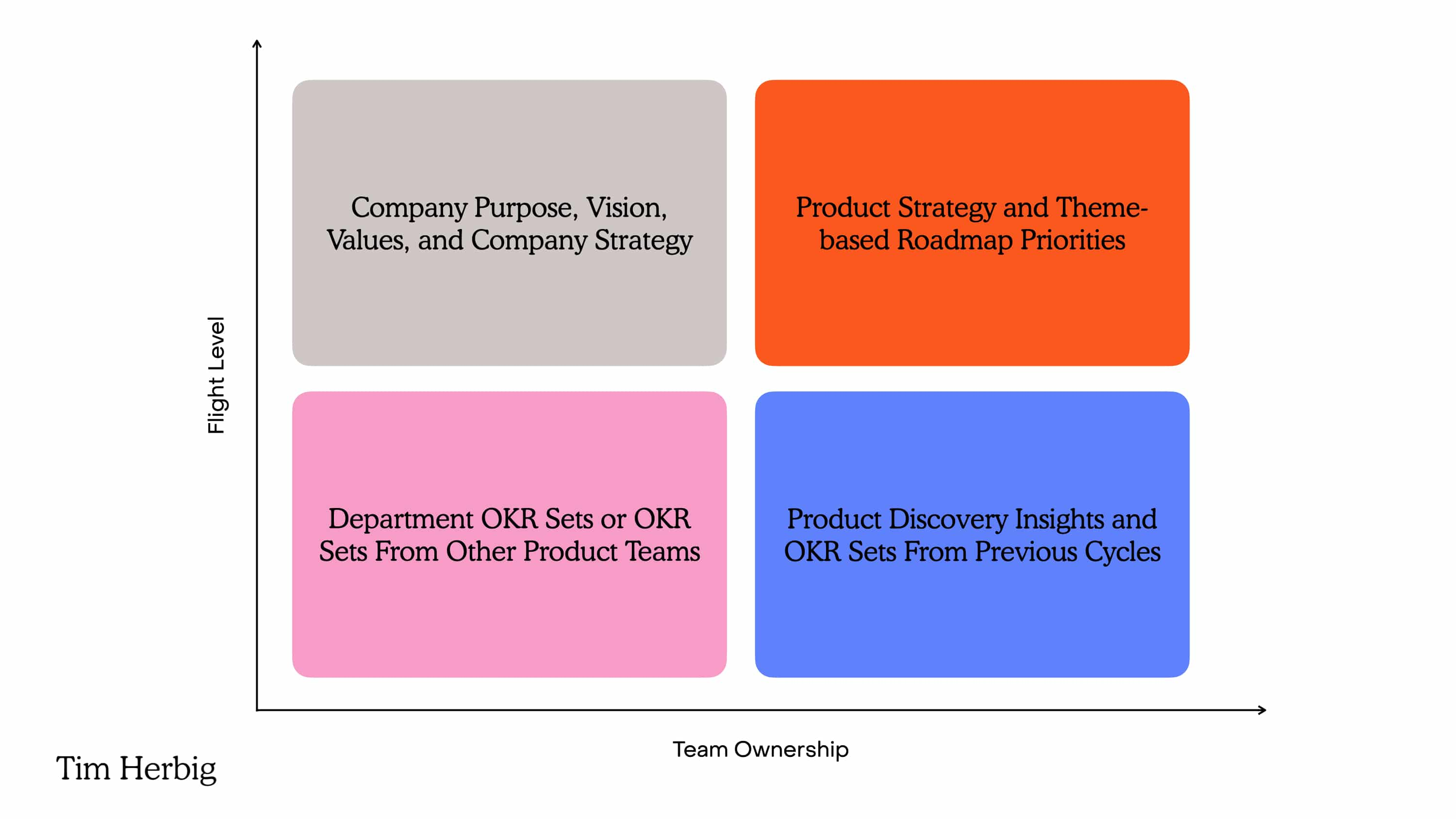 Strategic vs. Product Team-owned Inputs for the OKR Definition